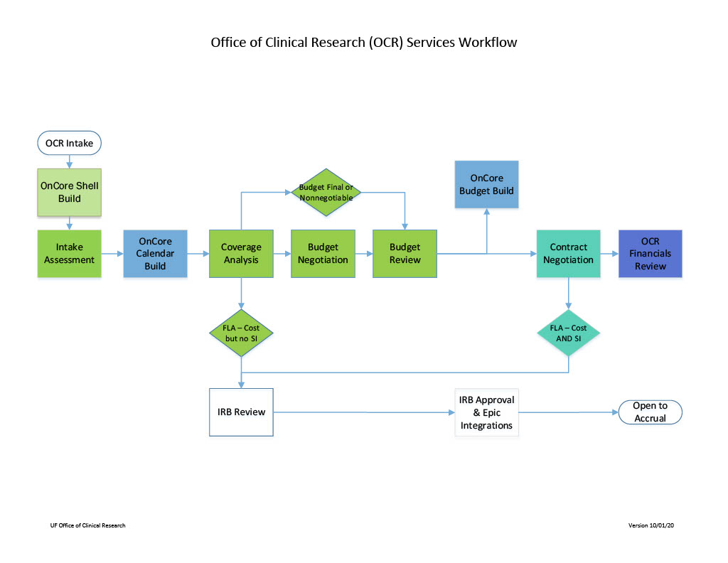 Office Of Clinical Research  Ocr   U00bb Clinical And