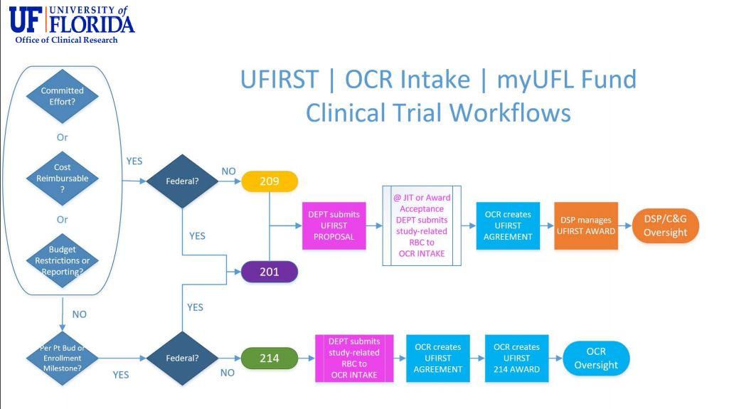 UFIRUFIRST-Intake-myUFL Workflow
