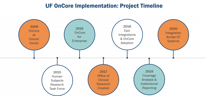 Timeline of UF OnCore Implementation