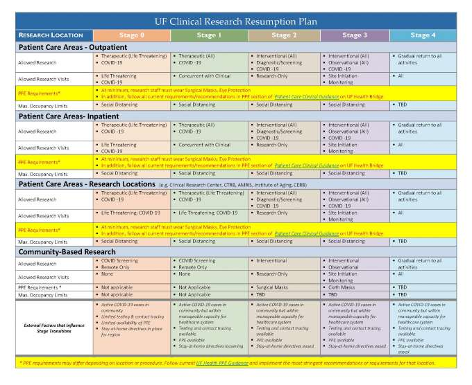 UF Clinical Resumption Plan Table