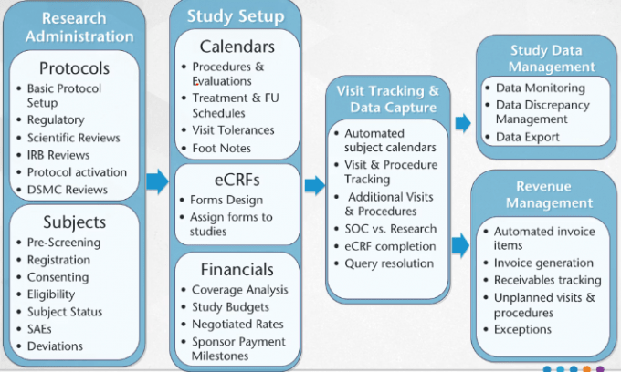 Implementation - OnCore_Clinical_Research_Workflow