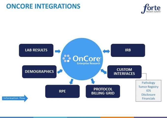 Implementation - OnCore_Integrations