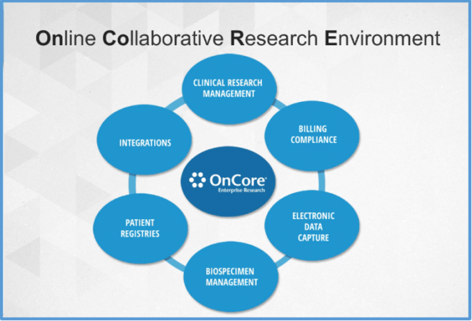 Implementation - OnCore_Online_Collaborative_Research_Environment